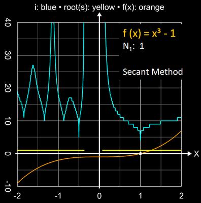 Sekantenverfahren Einzugsbereich für x³-1