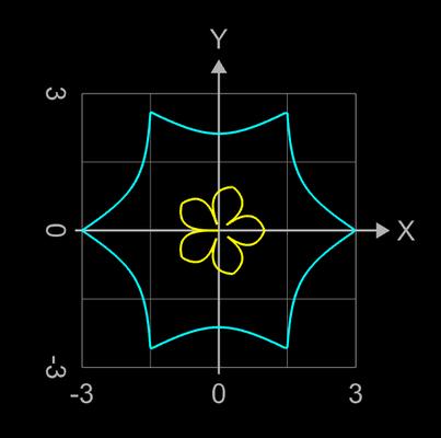 erzeugende Funktionen für Supershape Variante Torus - 3