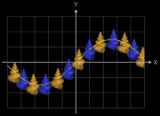 Funktionsgraph aus 3D Meeresschnecken