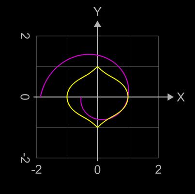 erzeugende Funktionen für spiralförmiges Supershape auf Basis Torus - 1