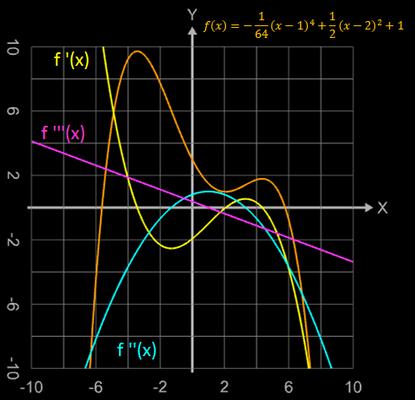 Polynom mit erster, zweiter und dritter Ableitung