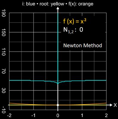 Newton-Verfahren Einzugsbereich für x²