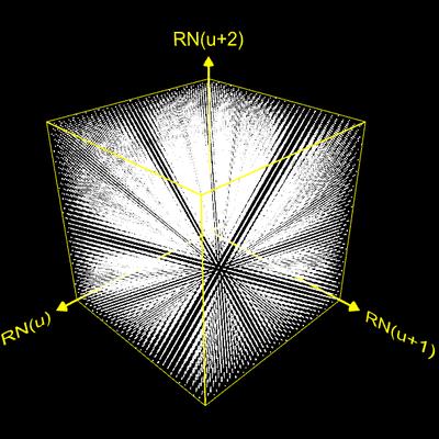 Hyperebenen RNG 1 (Knuth)