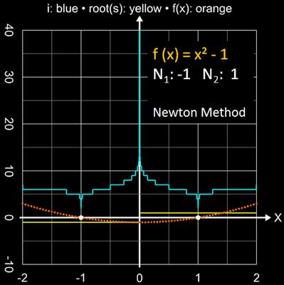 Newton-Verfahren Einzugsbereich für x²-1