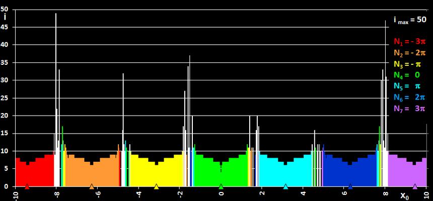 Sekantenverfahren für sin (x) - Sprünge zu entfernten Nullstellen