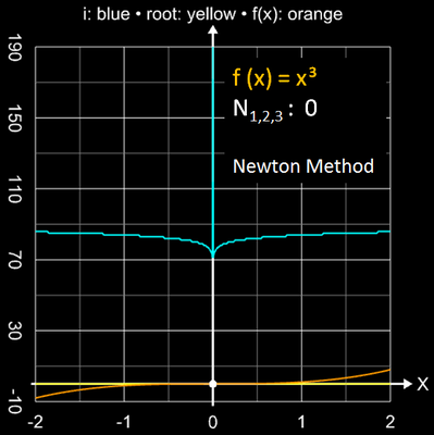 Newton-Verfahren Einzugsbereich für x³