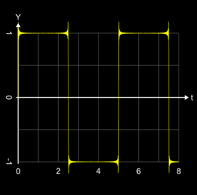Additive Synthese Rechtecksignal n=100