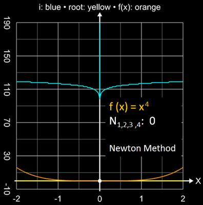Newton-Verfahren Einzugsbereich für x<sup>4</sup>