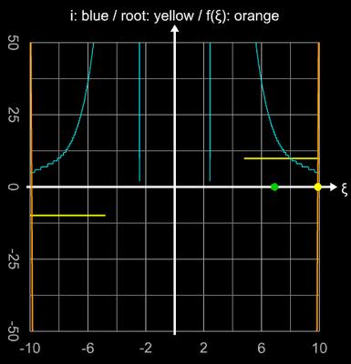 Kettenlinie mit engem Abstand - Einzugsbereich beim Newton-Verfahren zur Herleitung von ξ