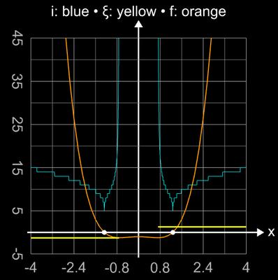 Sekantenverfahren - keine Nullstelle zwischen Startwerten