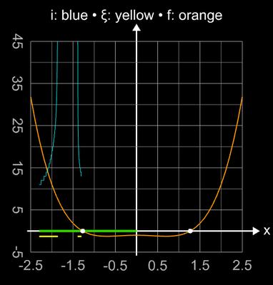 Sekantenverfahren - Divergenz trotz Nullstelle zwischen Startwerten