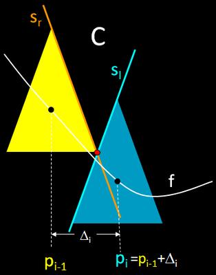 Funktionsgraph aus Kegeln - C