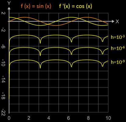 linearer Fehler beim rechtsseitigen Differenzenquotient