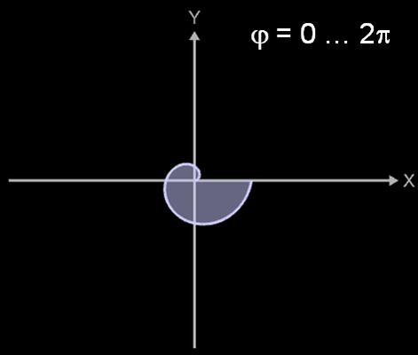 Fläche Archimedische Spirale mit phi = 0 ... 2pi