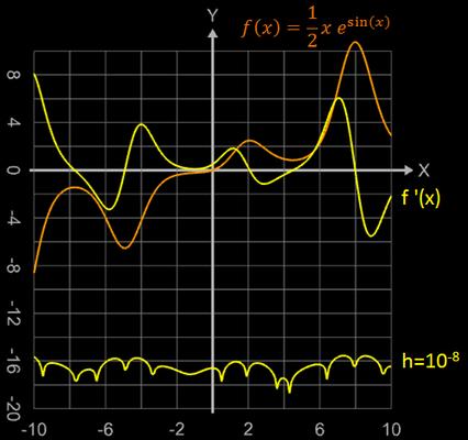 quadratischer Fehler beim zentralen Differenzenquotient - 2