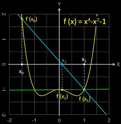 Sekantenverfahren - Divergenz