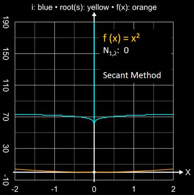 Sekantenverfahren Einzugsbereich für x²