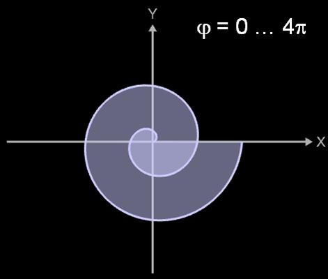Fläche Archimedische Spirale mit phi = 0 ... 4pi
