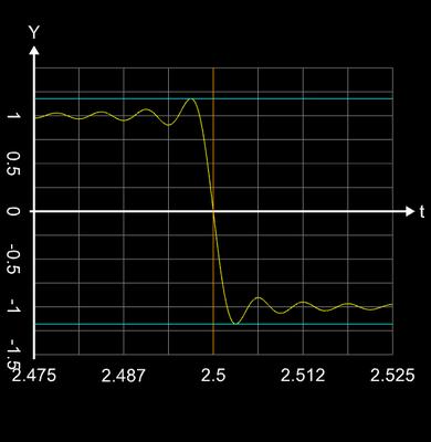 Additive Synthese Rechtecksignal n=400 Zoom