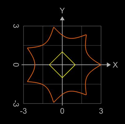 erzeugende Funktionen für Supershape Variante Torus - 2