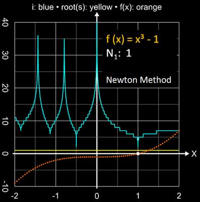 Newton-Verfahren Einzugsbereich für x³-1