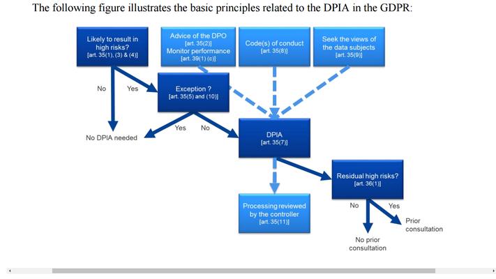 Informationen zu DSFA | DPIA | PIA (Art. 35 DSGVO) - dataprotect ...