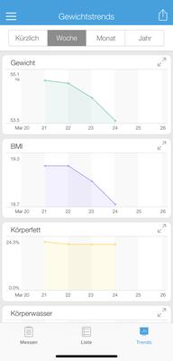 grafische Darstellung der Gewichtsdaten