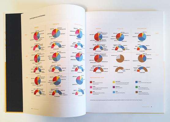 """Infografik für die Ausstellung """"Abgesägt"""" und den Katalog. Mit Kreis- und Halbkreisdiagrammen sind der Wahlergebnisse von Berlin, Steglitz und Zehlendorf von 1920 bis 1933 dargestellt."""