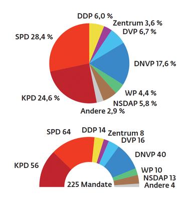 """Detail der Infografik """"Wahlergebnisse""""."""