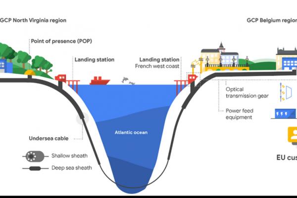 schéma des câbles sous-marins