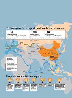 La nouvelle route de la soie entre la Chine et l'Europe
