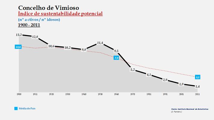 Vimioso - Índice de sustentabilidade potencial 1900-2011