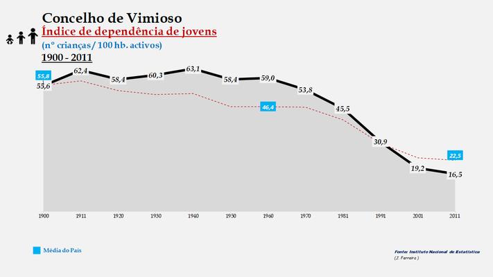 Vimioso - Índice de dependência de jovens 1900-2011