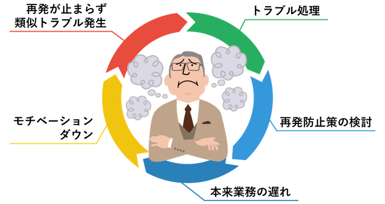 再発防止策の検討・トラブル処理・モチベーションダウンなど、悪循環の打開策を考える人物