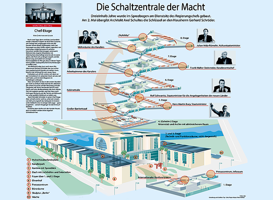Funktionsübersicht.  Das neue Kanzleramt in Berlin, Infografik.  Der Tagesspiegel, Der Spiegel, Corriere de la Sierra.