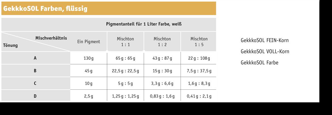 Produkttabelle (GekkkoSOL FEIN-Korn,  GekkkoSOL VOLL-Korn,  GekkkoSOL Farbe)