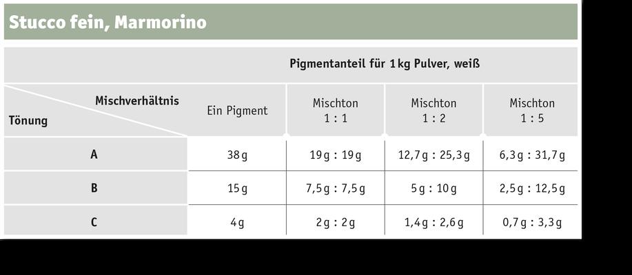 Produkttabelle (Stucco  Fein, Marmorino)