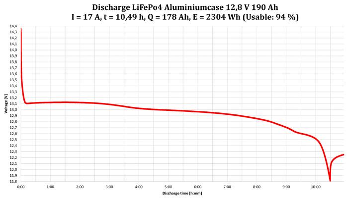 Max. 94% nutzbar: LiFePo4 Aluminiumcase Akku 12,8V 190Ah 2432Wh