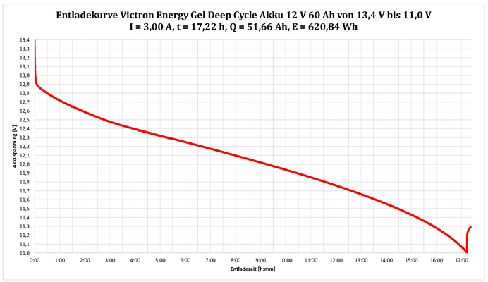 Max. 86% nutzbar: Victron Energy Gel Deep Cycle 12V 60Ah 720Wh