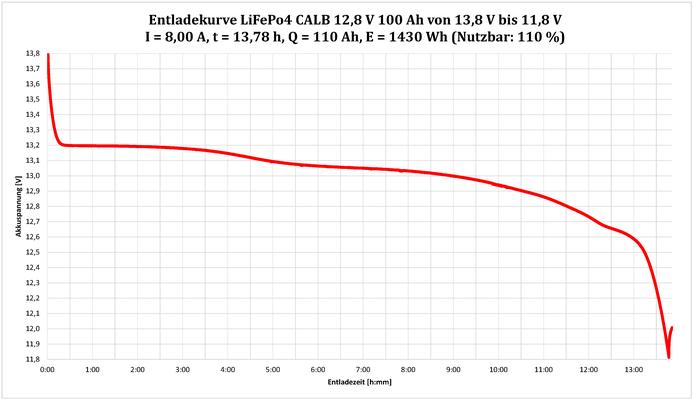 Max. 110% nutzbar: LiFePo4 CALB Akku 12,8V 100Ah 1280Wh