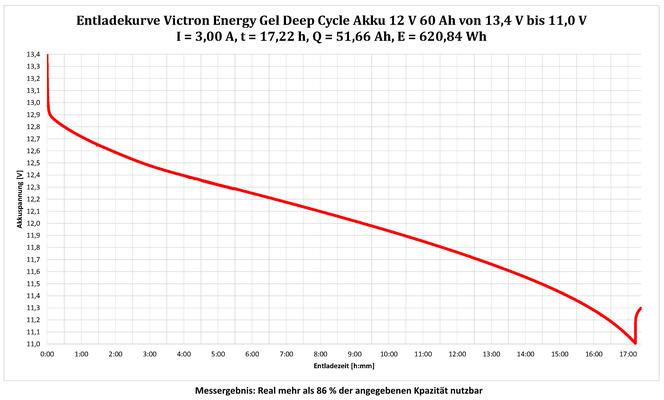 Kapazitätsmessung der Victron Energy Gel Deep Cycle 12 V, 60 Ah, 720 Wh