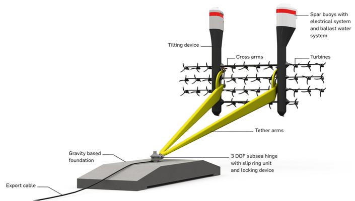 Versenkbarer Rahmen mit einer Gruppe von Tidalgenratoren,  Festpropeller mit elastischen Rotorblättern, die über ein Planetengetriebe einen Asynchrongenerator mit 50 kW Nennleistung antreiben.