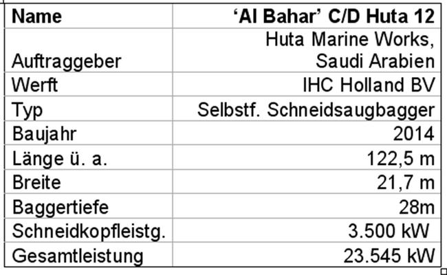 Tabelle 6: Technische Daten des Schneidsaugbaggers  'Al Bahar' C/D Huta 12