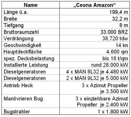 """Tabelle 3: Technische Daten der""""Ceona Amazon"""""""