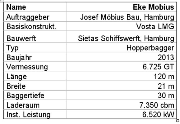 "Tabelle 2: Technische Daten des Hopperbaggers ""Eke Möbius"""