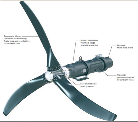 Tidalgenrator mit  Festpropeller und elastischen Rotorblättern, die über ein Planetengetriebe einen Asynchrongenerator mit 50 kW Nennleistung antreiben.