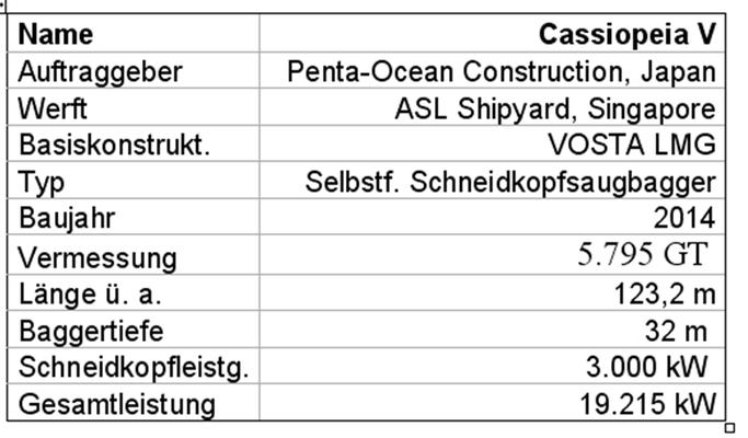 """Tabelle 5: Technische Daten des Schneidsaugbaggers """"Cassiopeia V"""""""