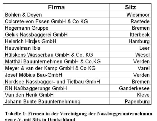 Tabelle 1: Firmen in der Vereinigung der Nassbaggerunternehmun- gen e.V. mit Sitz in Deutschland