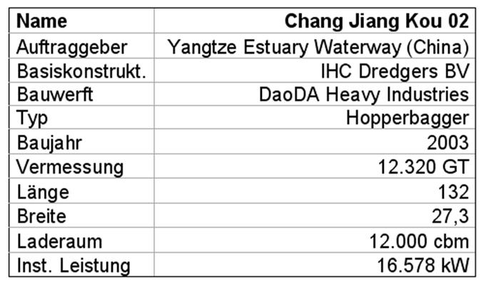 """Tabelle 4: Technische Daten des Hopperbaggers """"Chang Jiang Kou 02"""""""