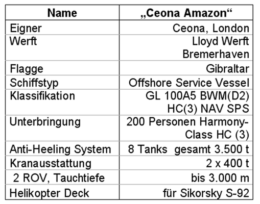 """Tabelle 2: Allgemeine Daten der """"Ceona Amazon"""""""